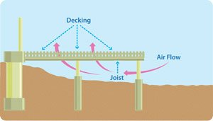 Kayu table and illustration showing Maximum Allowable Decking Spans